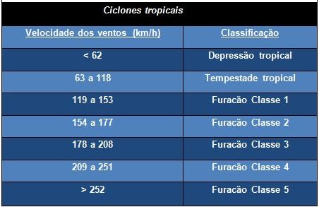 Resultado de imagem para CATEGORIAS CICLONES TABELAS